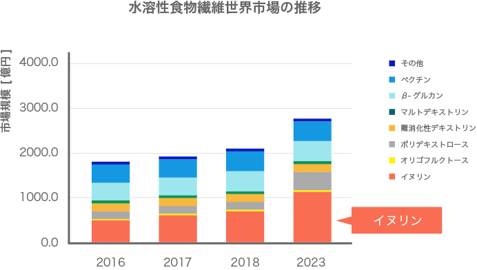 世界の水溶性食物繊維市場動向