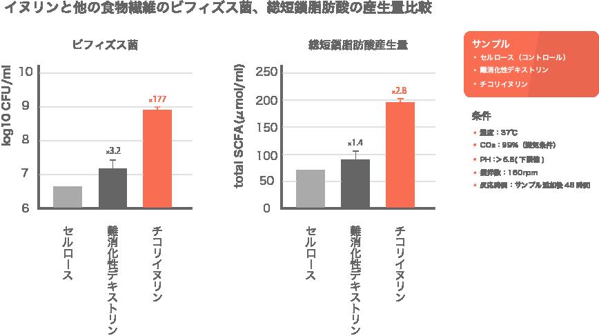 イヌリンと他の食物繊維のビフィズス菌、総短鎖脂肪酸の産生量比較